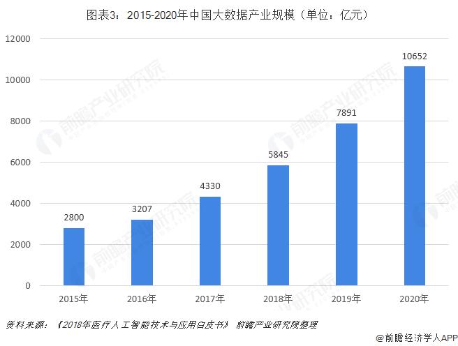 图表3:2015-2020年中国大数据产业规模(单位:亿元)
