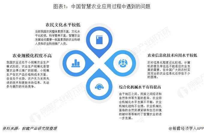 图表1:中国智慧农业应用过程中遇到的问题