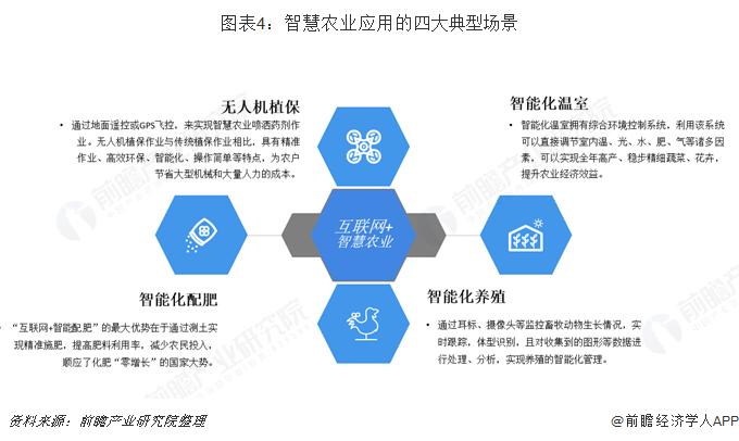 图表4:智慧农业应用的四大典型场景