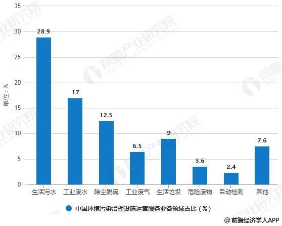 2017年中国环境污染治理设施运营服务业各领域占比统计情况