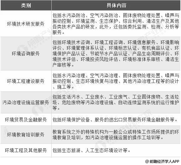 中国环境服务行业细分领域分析情况