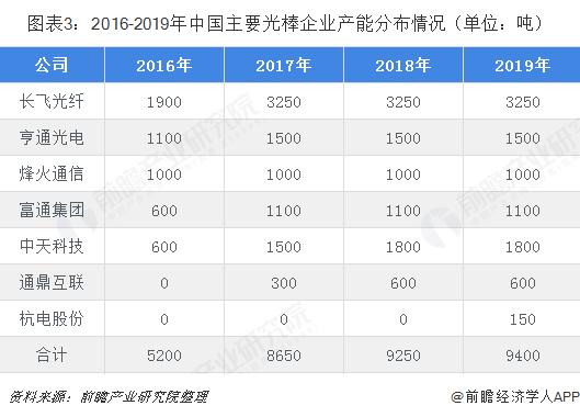 图表3:2016-2019年中国主要光棒企业产能分布情况(单位:吨)