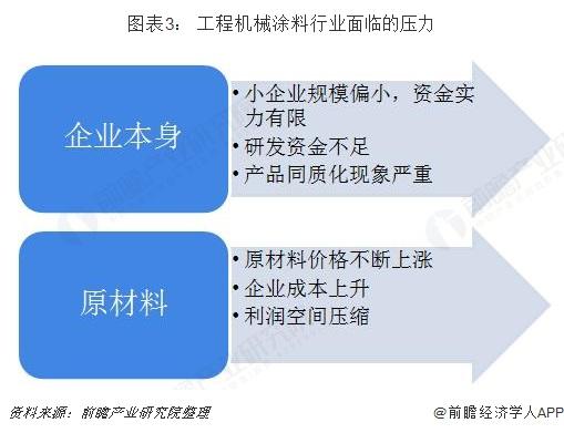 图表3: 工程机械涂料行业面临的压力