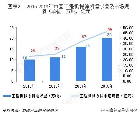图表2: 2015-2018年中国工程机械涂料需求量及市场规模(单位:万吨,亿元)