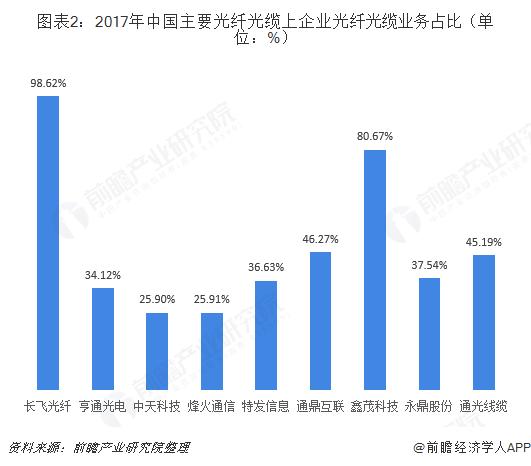 图表2:2017年中国主要光纤光缆上企业光纤光缆业务占比(单位:%)