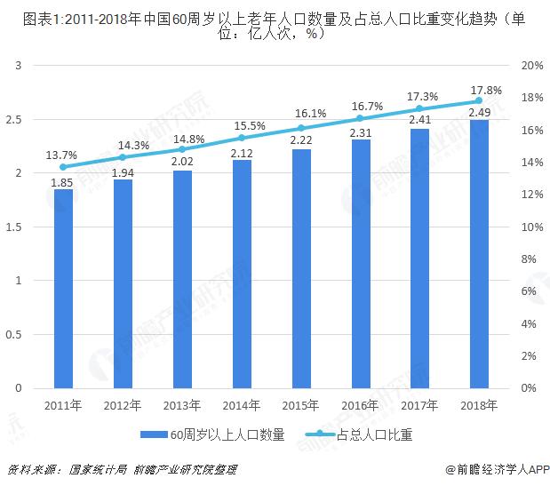 图表1:2011-2018年中国60周岁以上老年人口数量及占总人口比重变化趋势(单位:亿人次,%)