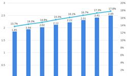 2018年中国医疗人工<em>智能</em>行业市场概况与发展前景行业发展空间广阔【组图】