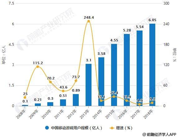 2008-2018年中国移动游戏用户规模统计及增长情况