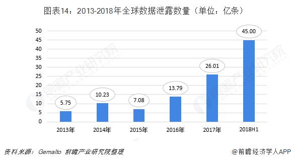 图表14:2013-2018年全球数据泄露数量(单位:亿条)