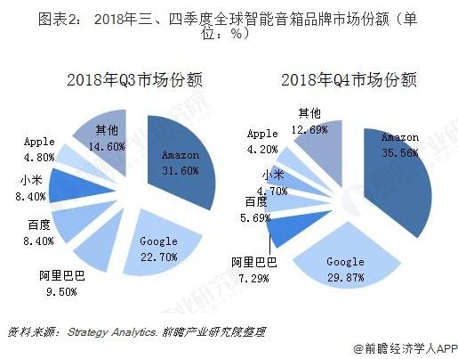 图表2: 2018年三、四季度全球智能音箱品牌市场份额(单位:%)