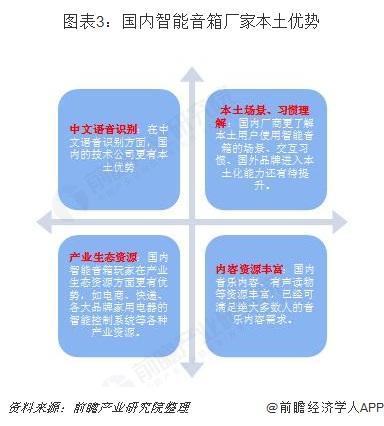 图表3:国内智能音箱厂家本土优势