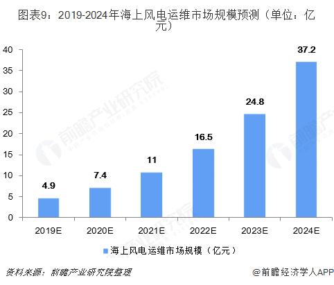 图表9:2019-2024年海上风电运维市场规模预测(单位:亿元)