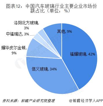 图表12:中国汽车玻璃行业主要企业市场份额占比(单位:%)