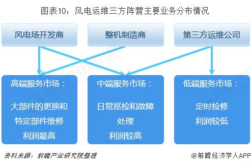 图表10:风电运维三方阵营主要业务分布情况
