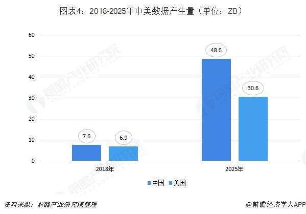 图表4:2018-2025年中美数据产生量(单位:ZB)
