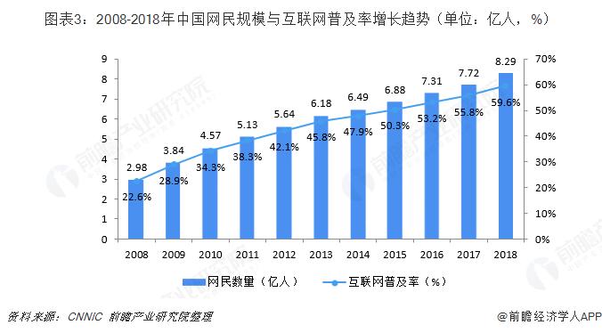 图表3:2008-2018年中国网民规模与互联网普及率增长趋势(单位:亿人,%)
