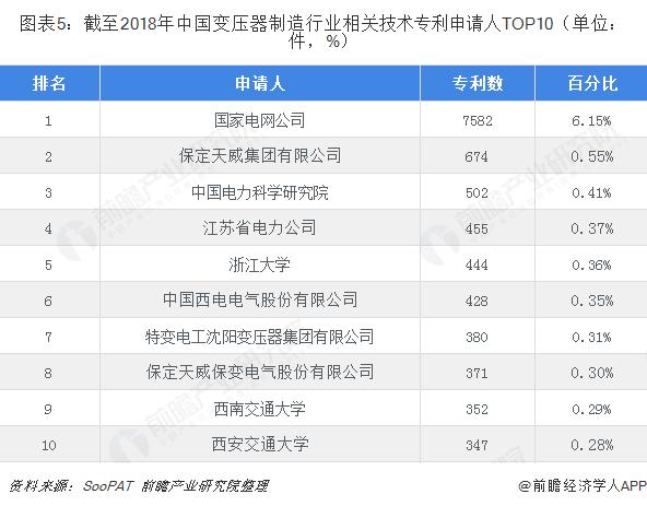 图表5:截至2018年中国变压器制造行业相关技术专利申请人TOP10(单位:件,%)