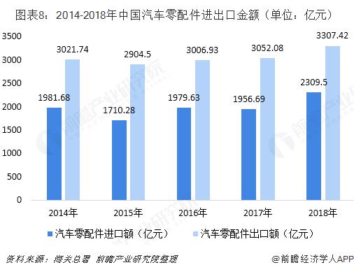 图表8:2014-2018年中国汽车零配件进出口金额(单位:亿元)