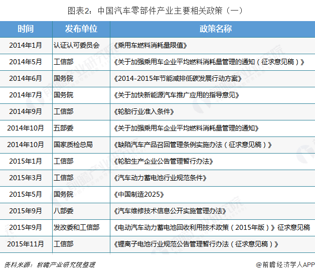 图表2:中国汽车零部件产业主要相关政策(一)