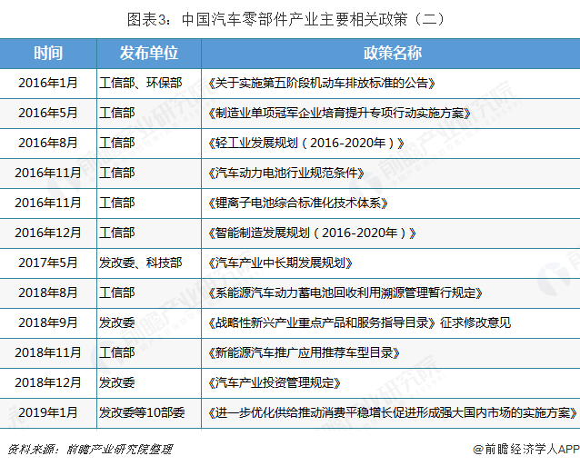 图表3:中国汽车零部件产业主要相关政策(二)