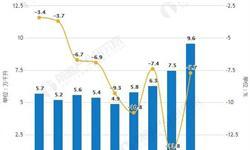 2019年前2月中国<em>葡萄酒</em>行业市场分析:产量、进口量均突破10万千升