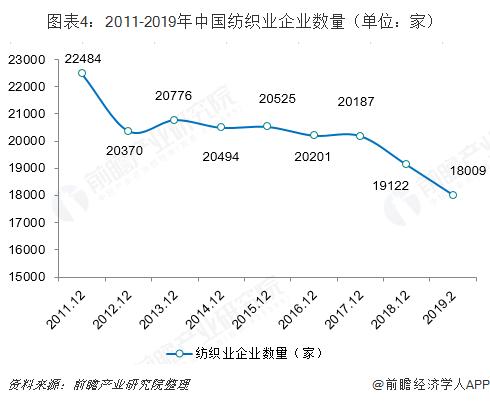 图表4:2011-2019年中国纺织业企业数量(单位:家)