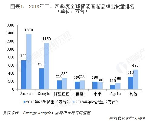 图表1: 2018年三、四季度全球智能音箱品牌出货量排名(单位:万台)