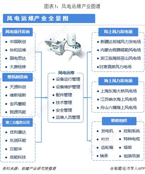 图表1:风电运维产业图谱