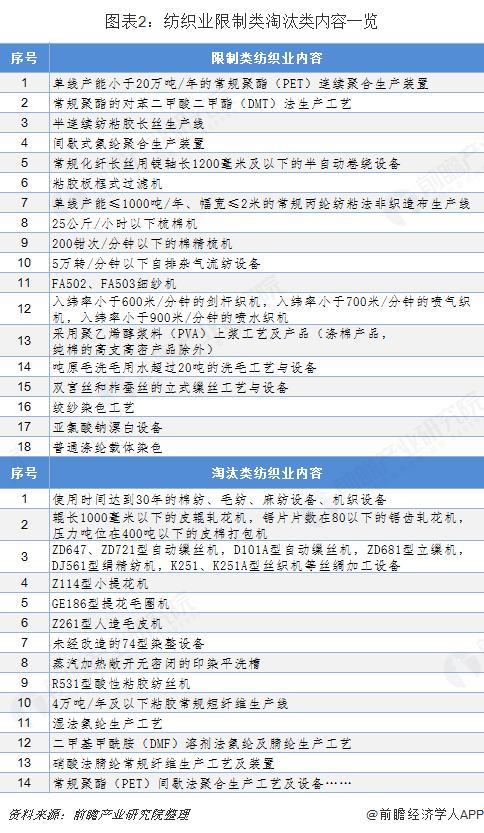 图表2:纺织业限制类淘汰类内容一览