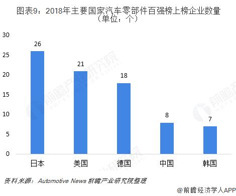 图表9:2018年主要国家汽车零部件百强榜上榜企业数量(单位:个)