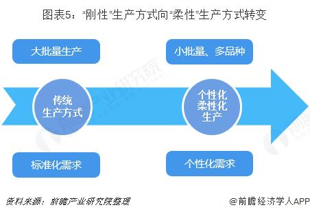 """图表5:""""刚性""""生产方式向""""柔性""""生产方式转变"""