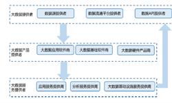 预见2019:《2019年中国大数据产业全?#24052;计住? /></a></p><div class=