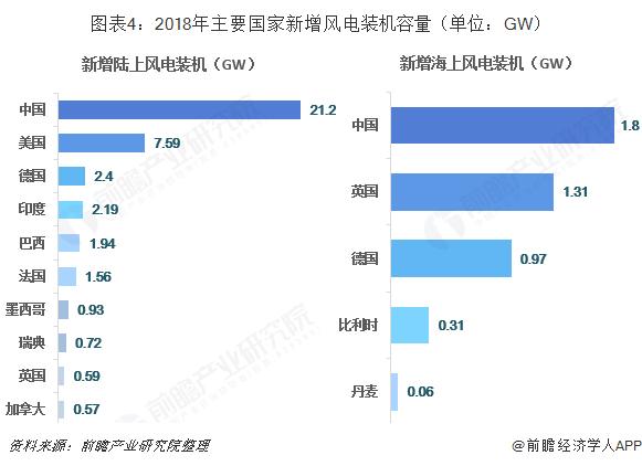 图表4:2018年主要国家新增风电装机容量(单位:GW)