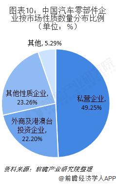 图表10:中国汽车零部件企业按市场性质数量分布比例(单位:%)