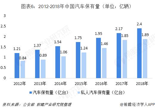 图表6:2012-2018年中国汽车保有量(单位:亿辆)