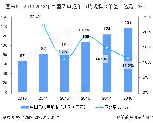图表6:2013-2018年中国风电运维市场规模(单位:亿元,%)