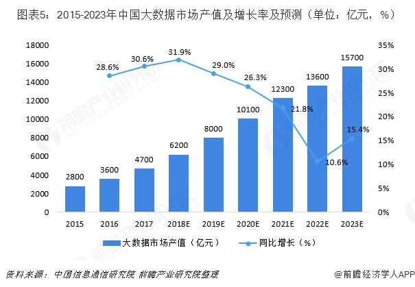 图表5:2015-2023年中国大数据市场产值及增长率及预测(单位:亿元,%)