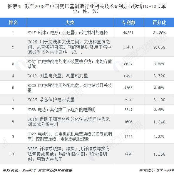 图表4:截至2018年中国变压器制造行业相关技术专利分布领域TOP10(单位:件,%)