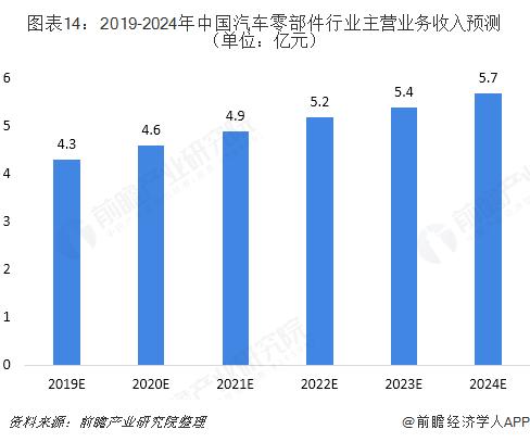 图表14:2019-2024年中国汽车零部件行业主营业务收入预测(单位:亿元)
