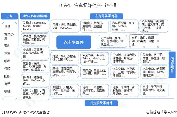 图表1:汽车零部件产业链全景