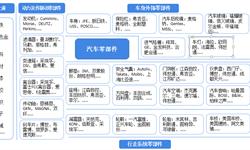 预见2019:《中国汽车零部件产业全?#24052;计住? /></a></p><div class=