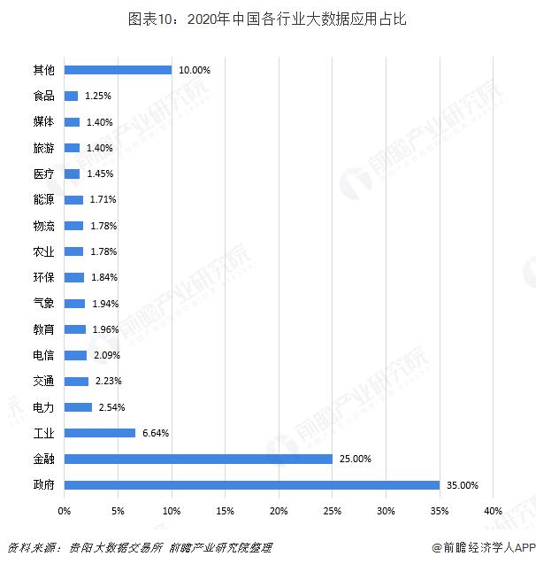 图表10:2020年中国各行业大数据应用占比