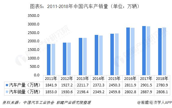 图表5:2011-2018年中国汽车产销量(单位:万辆)