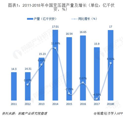 图表1:2011-2018年中国变压器产量及增长(单位:亿千伏安,%)