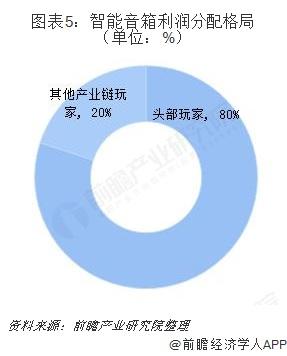 图表5:智能音箱利润分配格局(单位:%)
