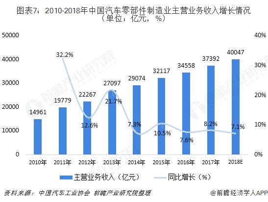 图表7:2010-2018年中国汽车零部件制造业主营业务收入增长情况(单位:亿元,%)