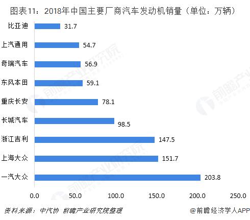 图表11:2018年中国主要厂商汽车发动机销量(单位:万辆)