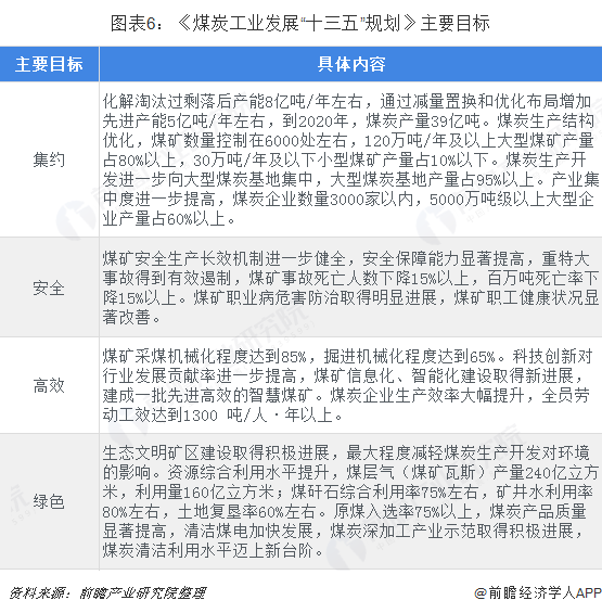 """图表6:《煤炭工业发展""""十三五""""规划》主要目标"""