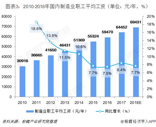 图表3:2010-2018年国内制造业职工平均工资(单位:元/年,%)