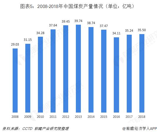 图表5:2008-2018年中国煤炭产量情况(单位:亿吨)